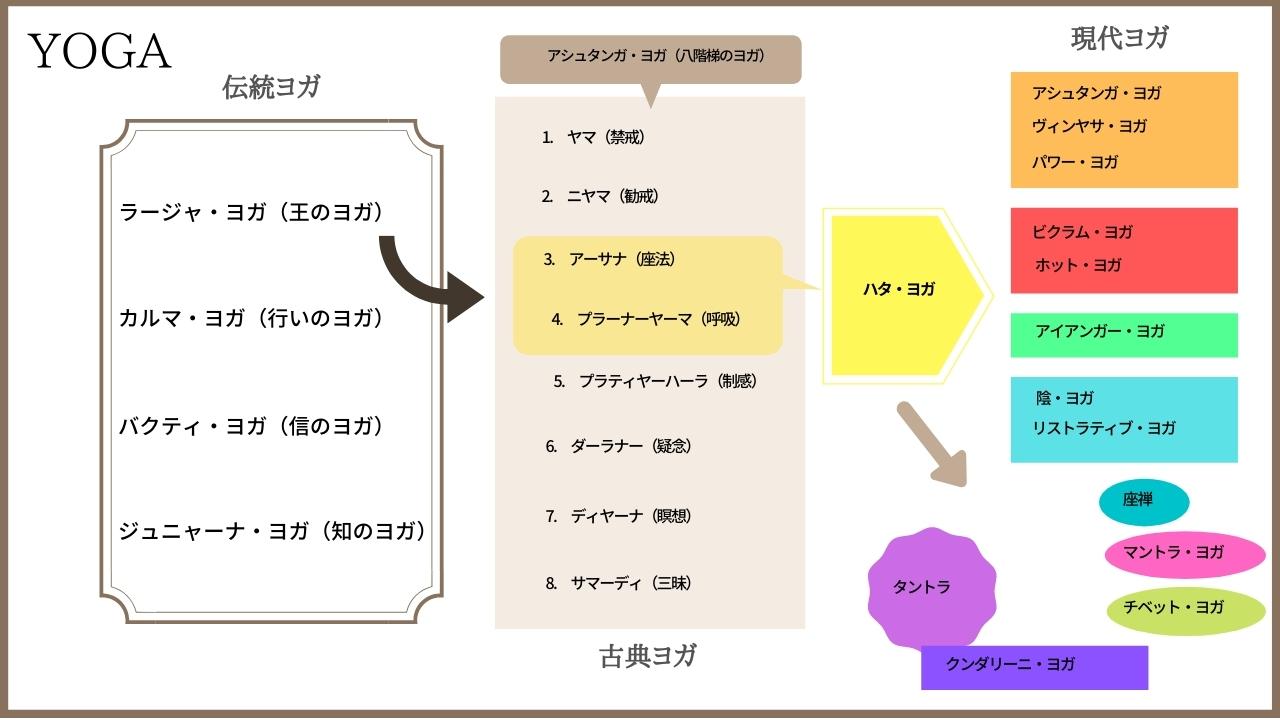 ヨガMAP【伝統ヨガ~古典ヨガ~現代ヨガの流れ】