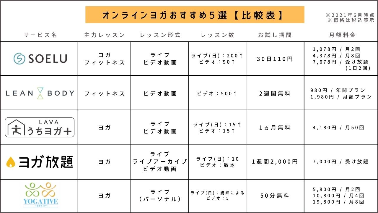 オンラインヨガおすすめ5選【比較表】
