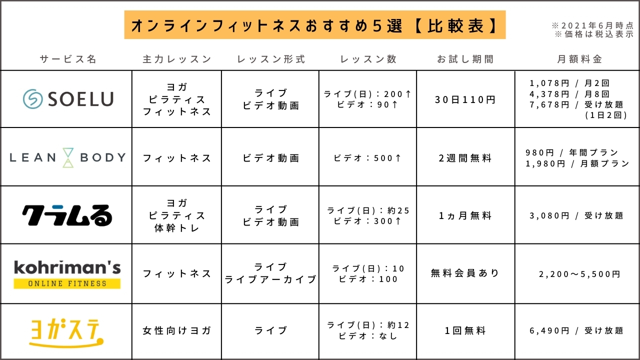 オンラインフィットネスおすすめ5選比較表